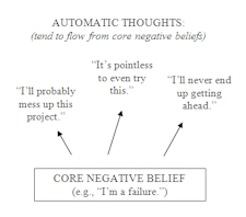 Core Negative Beliefs and automatic thoughts